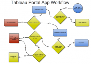 tableau-portal-logic(1)