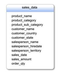 Data Warehousing Pulsar Schema