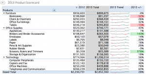 Excel Dashboard Example 2