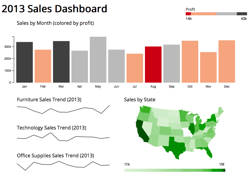 D3 js Online Training | Charts, Data and Dashboard Examples