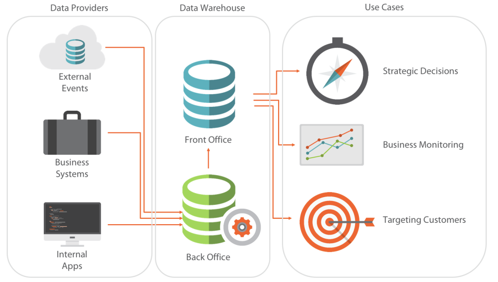 data-lifecycle