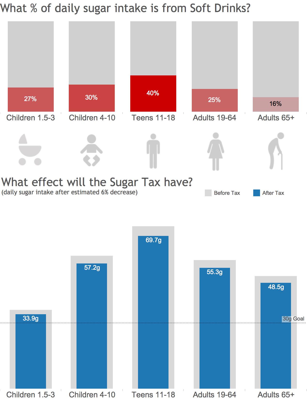 2016-03-28 Sugar Tax Makeover 2